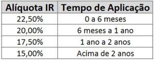 Tabela do IR